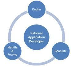Rational Software Developer